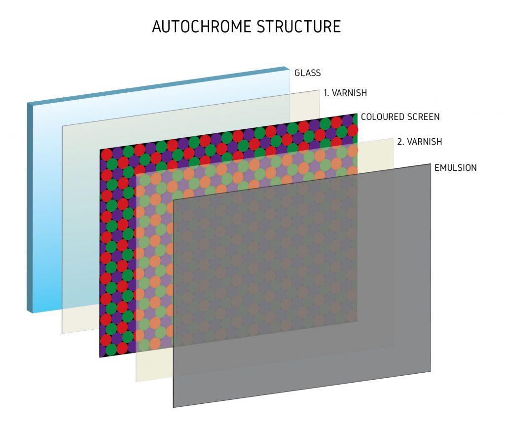 Autochrome-structure